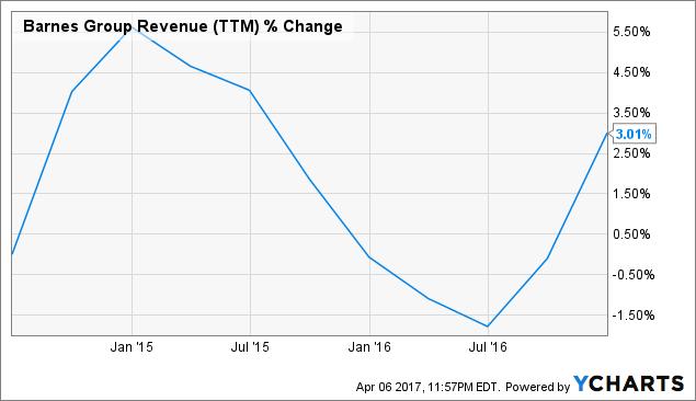 B Revenue Chart
