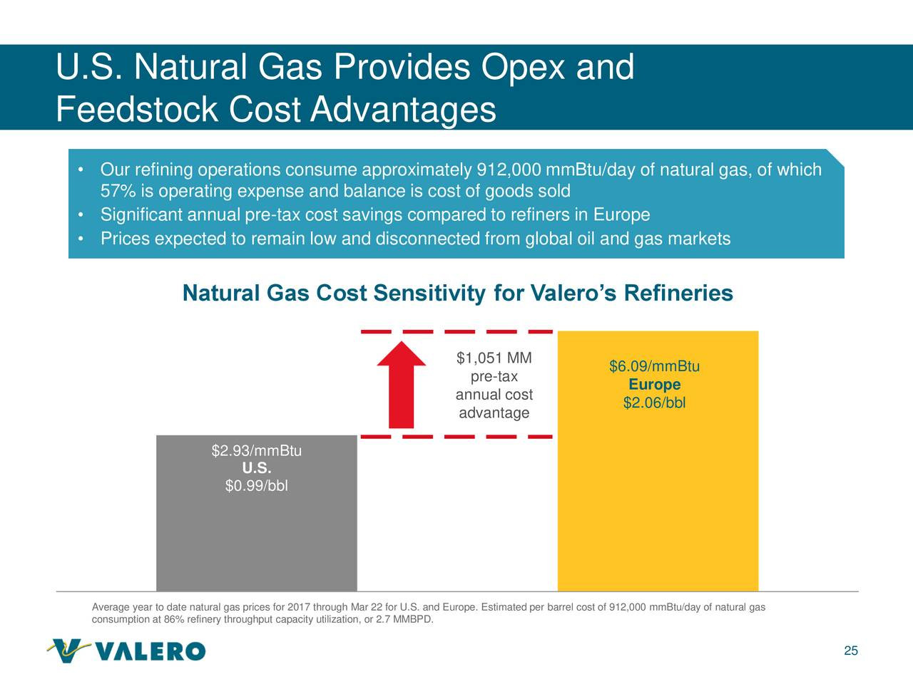 What Is Valero Natural Gas