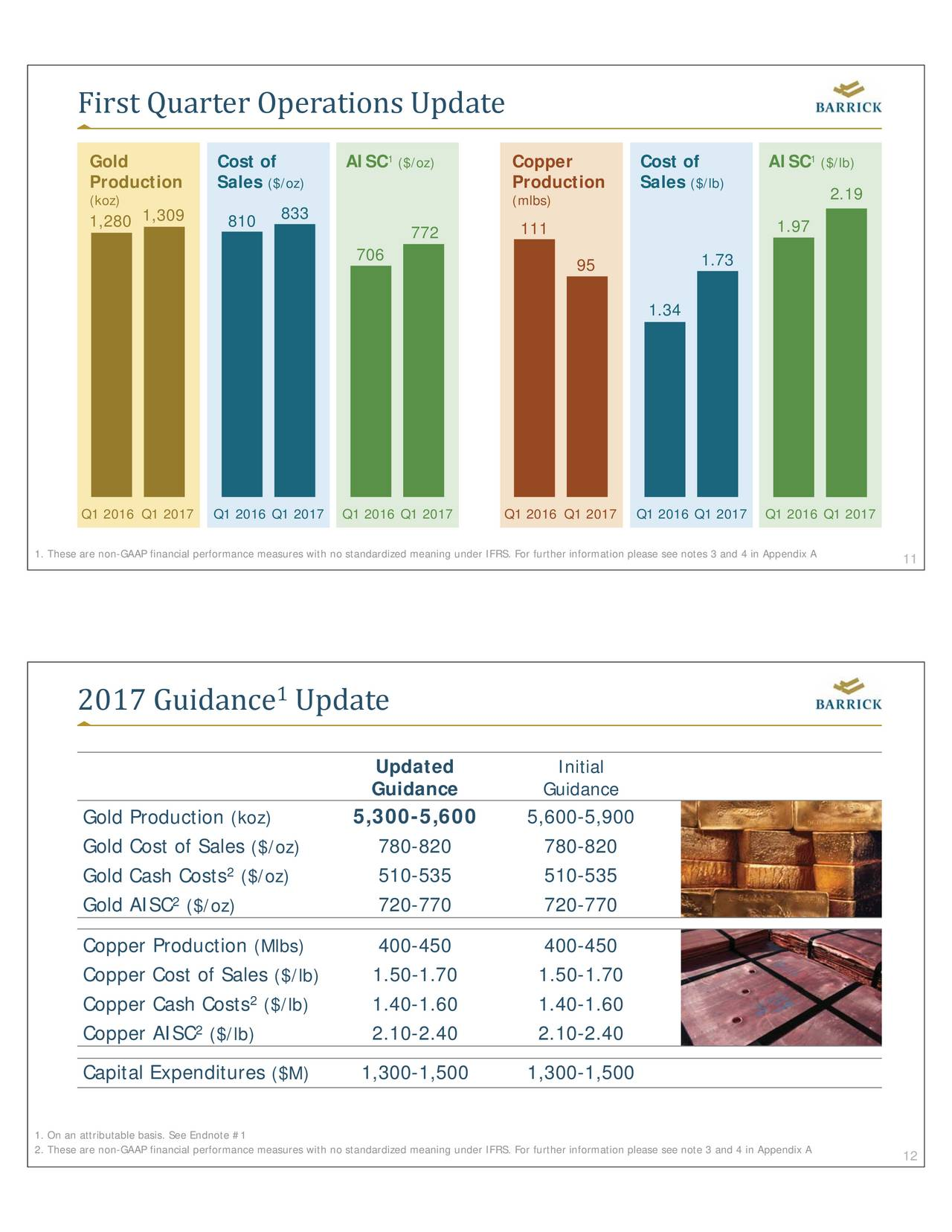 barrick gold corporation Barrick gold corporation is an international gold company with operating mines and development projects in the united states, canada, south america, australia, and africa address brookfield pl.
