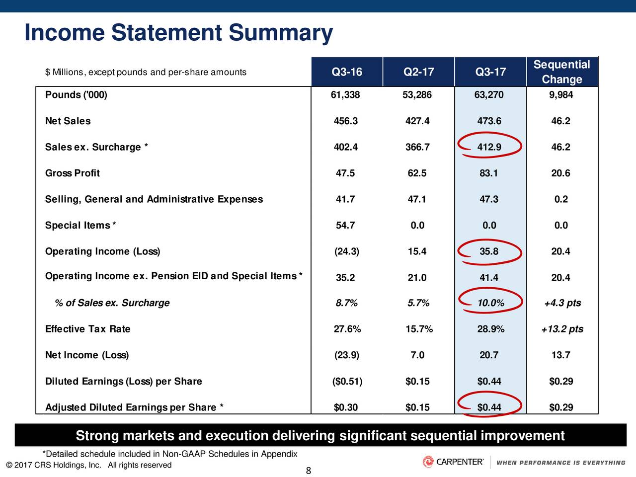 Carpenter technology corp 2017 q3 results earnings - Carpenter funds administrative office ...