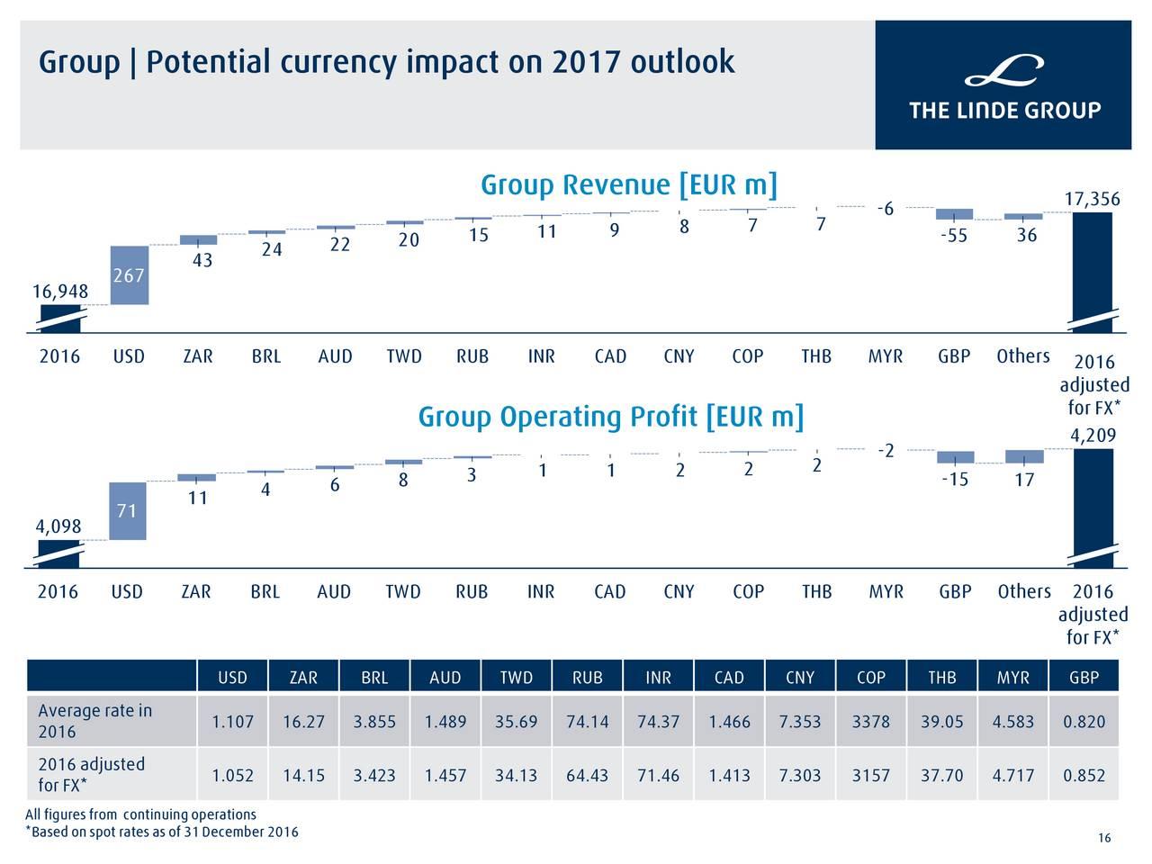 Linde AG 2017 Q1 - Results - Earnings Call Slides - Linde AG (OTCMKTS:LNAGF)   Seeking Alpha