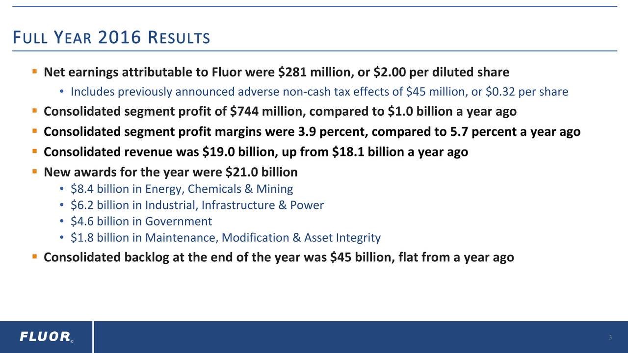 Includes previously announced adverse non-cash tax effects of $45 million, or $0.32 per share Consolidated segment profit of $744 million, compared to $1.0 billion a year ago Consolidated segment profit margins were 3.9 percent, compared to 5.7 percent a year ago Consolidated revenue was $19.0 billion, up from $18.1 billion a year ago New awards for the year were $21.0 billion $8.4 billion in Energy, Chemicals & Mining $6.2 billion in Industrial, Infrastructure & Power $4.6 billion in Government $1.8 billion in Maintenance, Modification & Asset Integrity Consolidated backlog at the end of the year was $45 billion, flat from a year ago 3