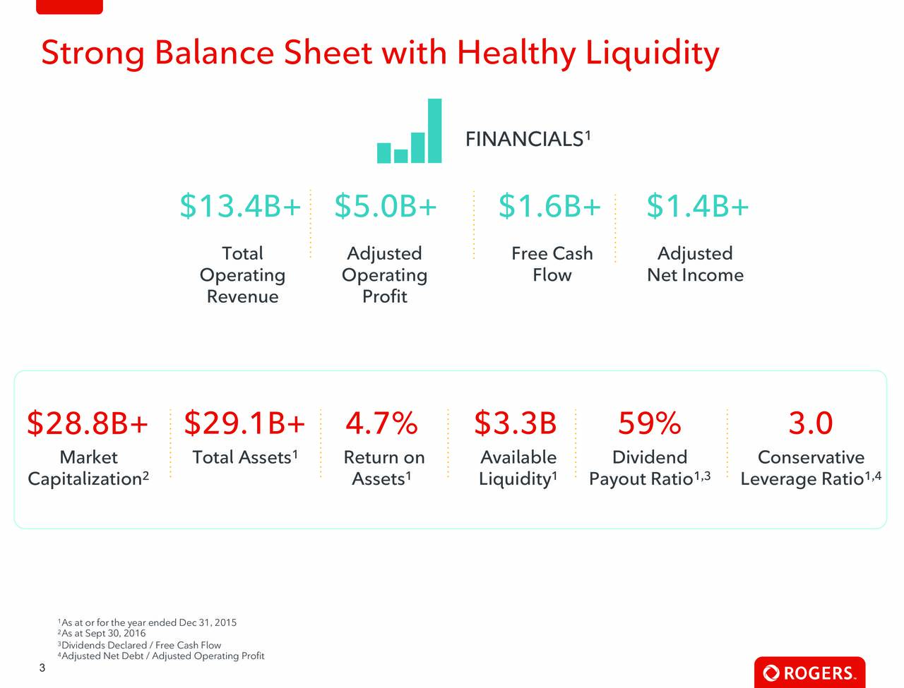 FINANCIALS 1 $13.4B+ $5.0B+ $1.6B+ $1.4B+ Total Adjusted Free Cash Adjusted Operating Operating Flow Net Income Revenue Profit $28.8B+ $29.1B+ 4.7% $3.3B 59% 3.0 Market Total Assets Return on Available Dividend Conservative Capitalization Assets Liquidity Payout Ratio,3 Leverage Ratio,4 2As at Sept 30, 2016ar ended Dec 31, 2015 4Adjusted Net Debt / Adjusted Operating Profit 3